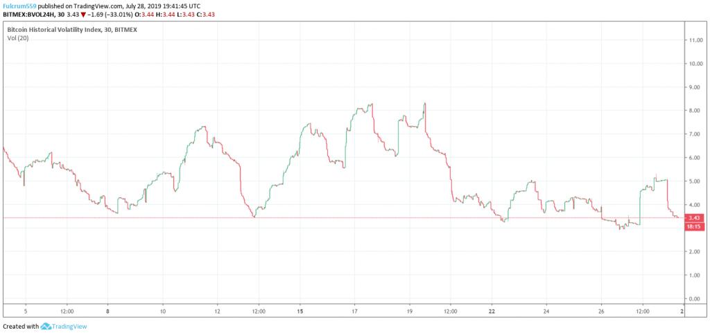 Bitcoin Volatility Index Chart