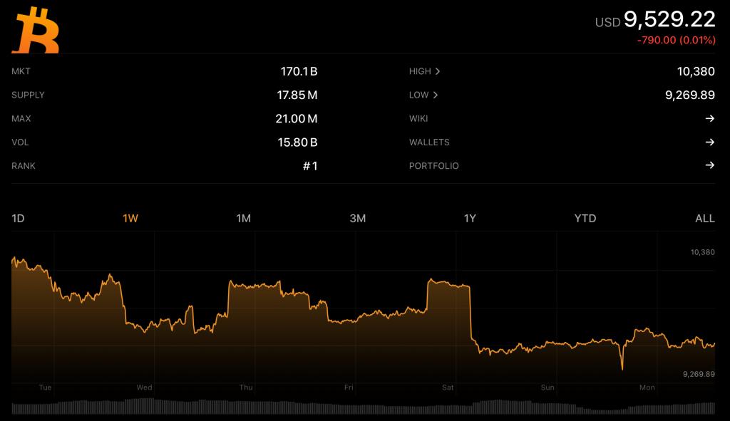 BTC 1W Chart on Crypto Pro app