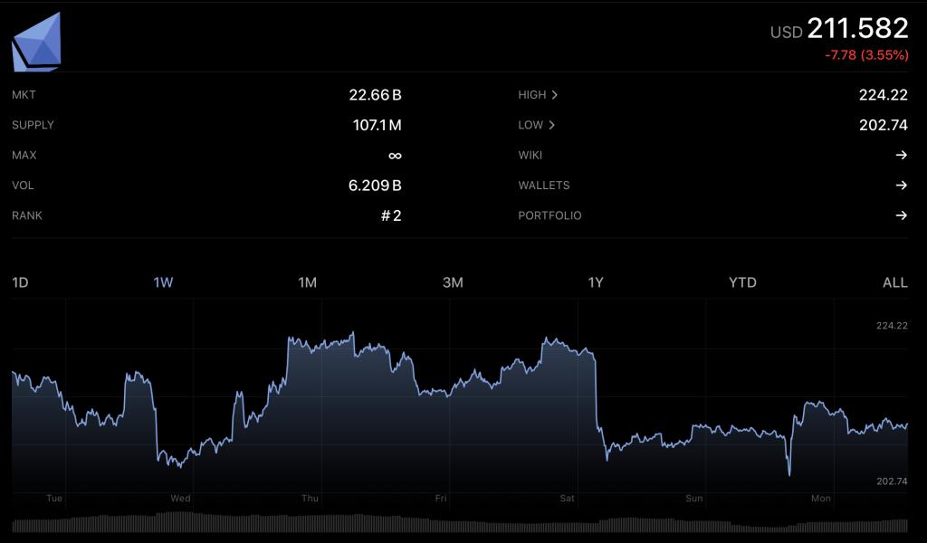 ETH 1W Chart on Crypto Pro app