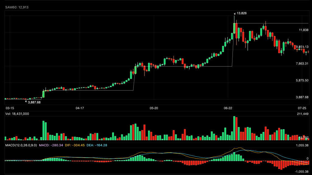 BTC 1D Candlestick Chart on Crypto Pro app