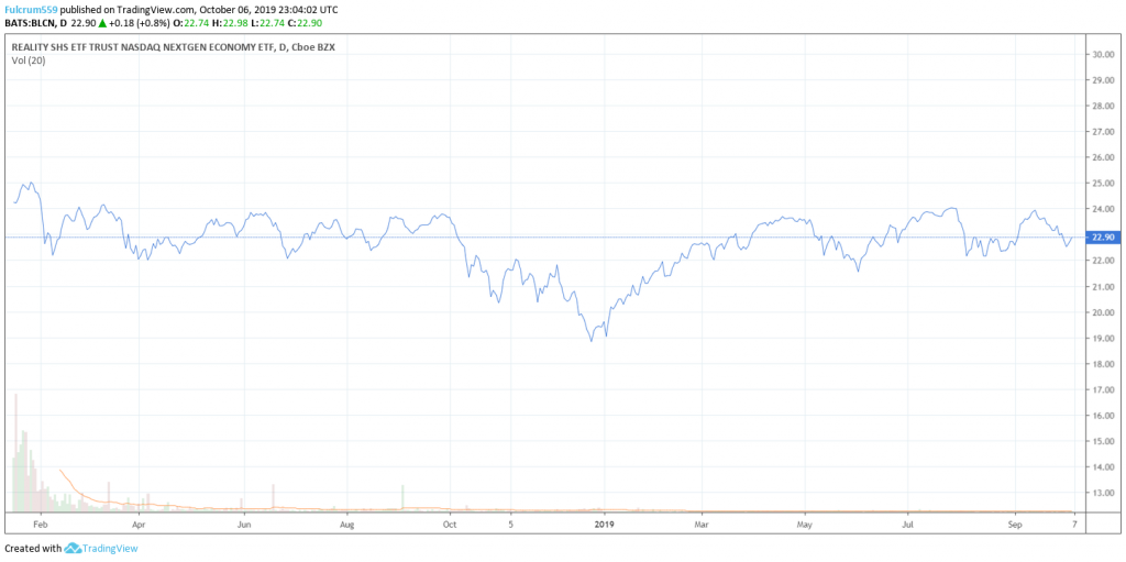 Chart of Reality Shares Nasdaq NexGen Economy ETF, which is an option for some users to indirectly invest in blockchain.