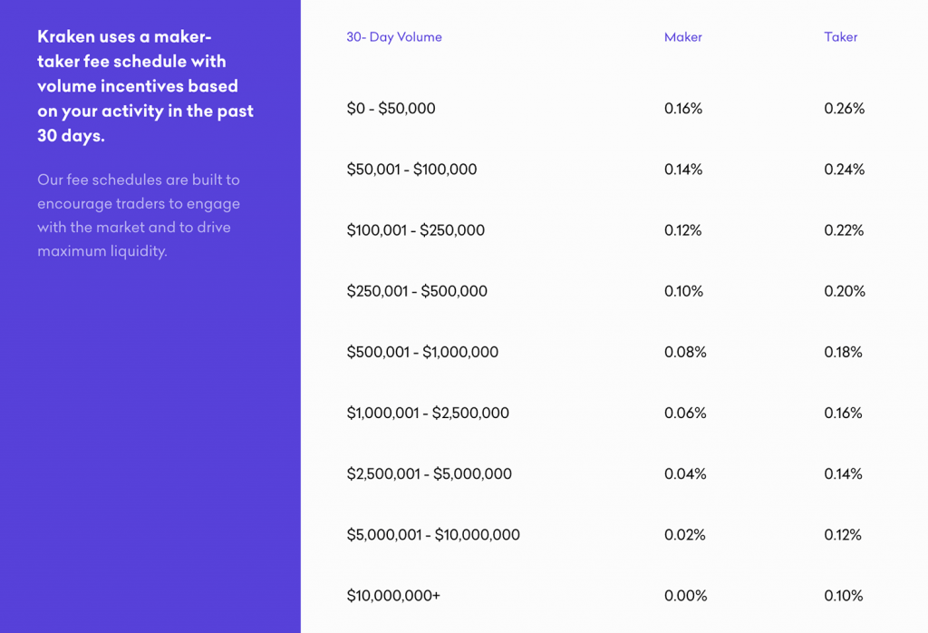 Image showing a table of Kraken's spot trading fees